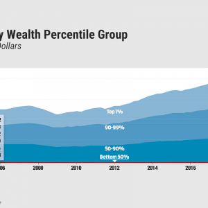 U.S. Wealth Distribution Measured by Percentile Group