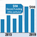 U.S. Venture Capital Funding Dips in 2019