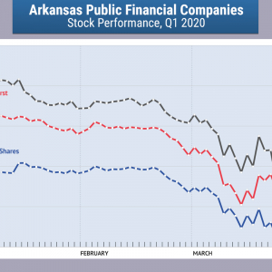 Arkansas Banks Ready for Opportunity Amid Chaos