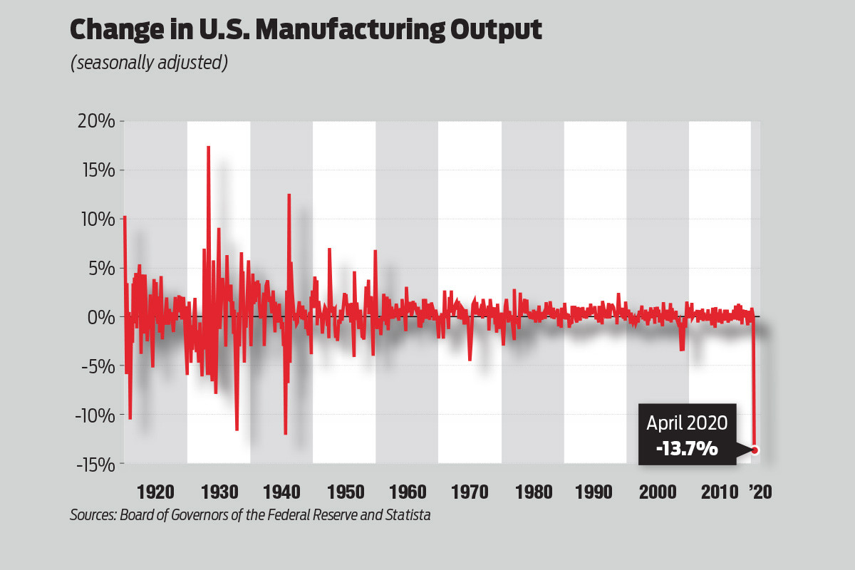 U.S. Manufacturing Output Takes Biggest Hit in 100 Years