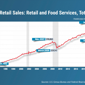 Retail Sales Up 17.7% in May