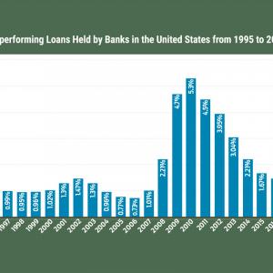 Nonperforming Loans Far Better Than 2009-10