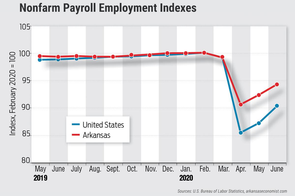 Arkansas Employment Index Still in Recovery