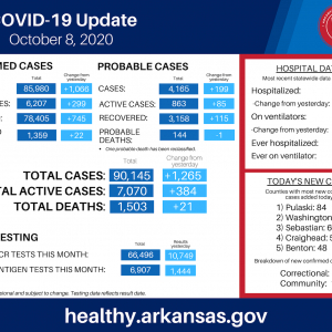 Arkansas Reports Biggest 1-Day Increase in Virus Cases