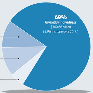 Charitable Giving in the U.S. Rises 4.2%