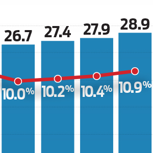US Uninsured Rate Inches Up