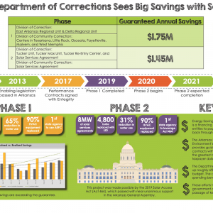 Entegrity, State Applaud Prison Efficiency Savings as Part of Hutchinson's Plan
