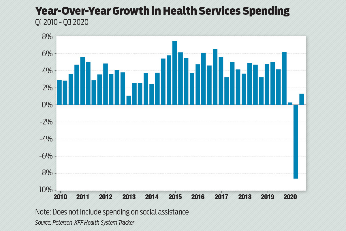 Growth in Health Services Spending Declines