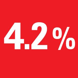 Arkansas Unemployment Drops to 4.2% in December