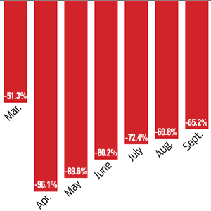 Number of Airline Passengers Falls 60%