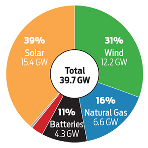 New Electricity Generation Renewables Dominate in 2021