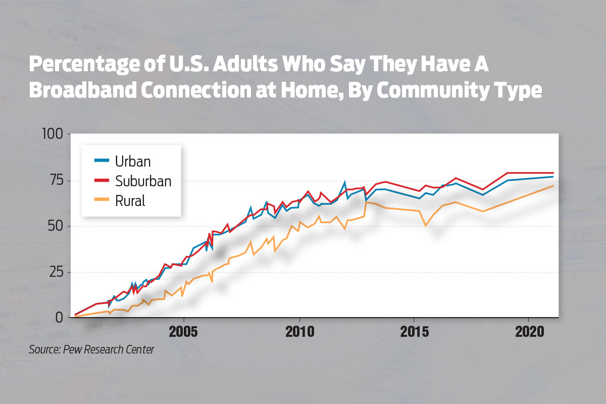 U.S. Home Broadband Gains Greatest in Suburbs