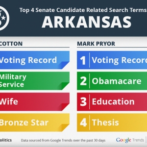 Top Google Searches in Pryor-Cotton Race