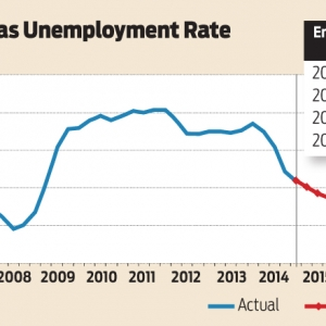 UA, UALR Forecasters See More Improvement in Arkansas' Economy in 2015