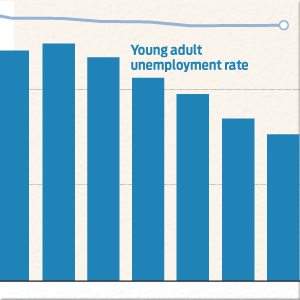 Percentage of Millennials Living Independently Drops