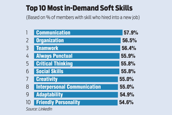 employers seek hires with soft abilities like attitude