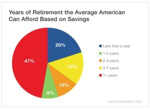 Half of Americans Can't Even Afford One Year of Retirement