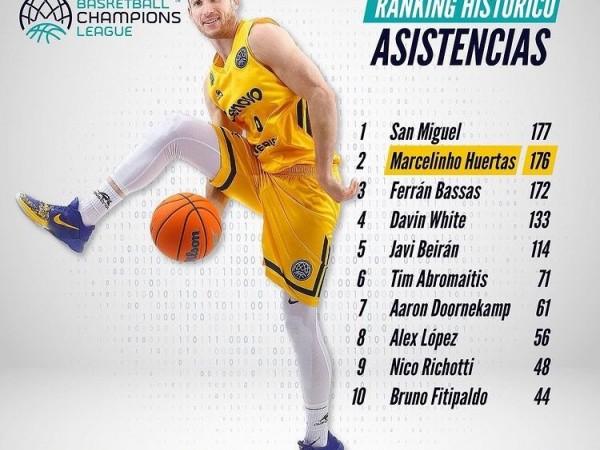 .:: huertas_proximo_de_assumir_o_primeiro_lugar_do_ranking_historico_de_assistencias_da_basketball_champions_league_50744_1_pt_083517.jpg ::.
