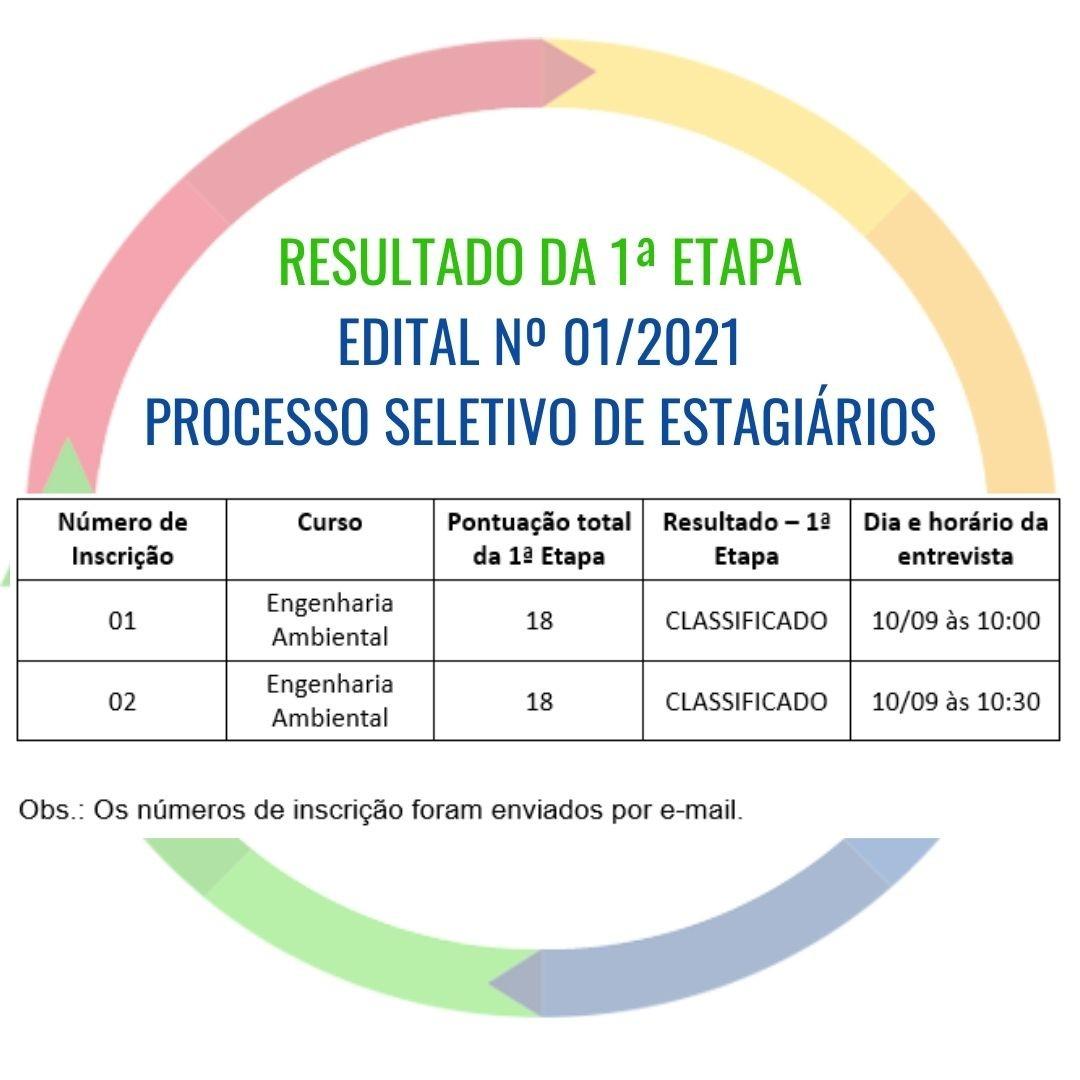 RESULTADO DA 1ª ETAPA - EDITAL Nº 01/2021 PROCESSO SELETIVO DE ESTAGIÁRIOS