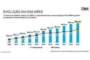 E-commerce cresce 5% e fatura R$ 2,2 bilhões no Dia das Mães, aponta Ebit/Nielsen