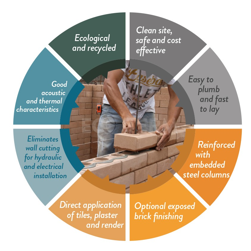 Why ecological brick?