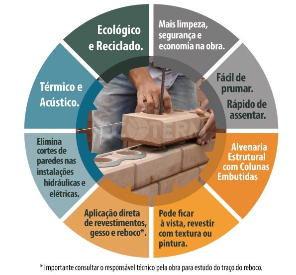 Por que tijolo ecológico?