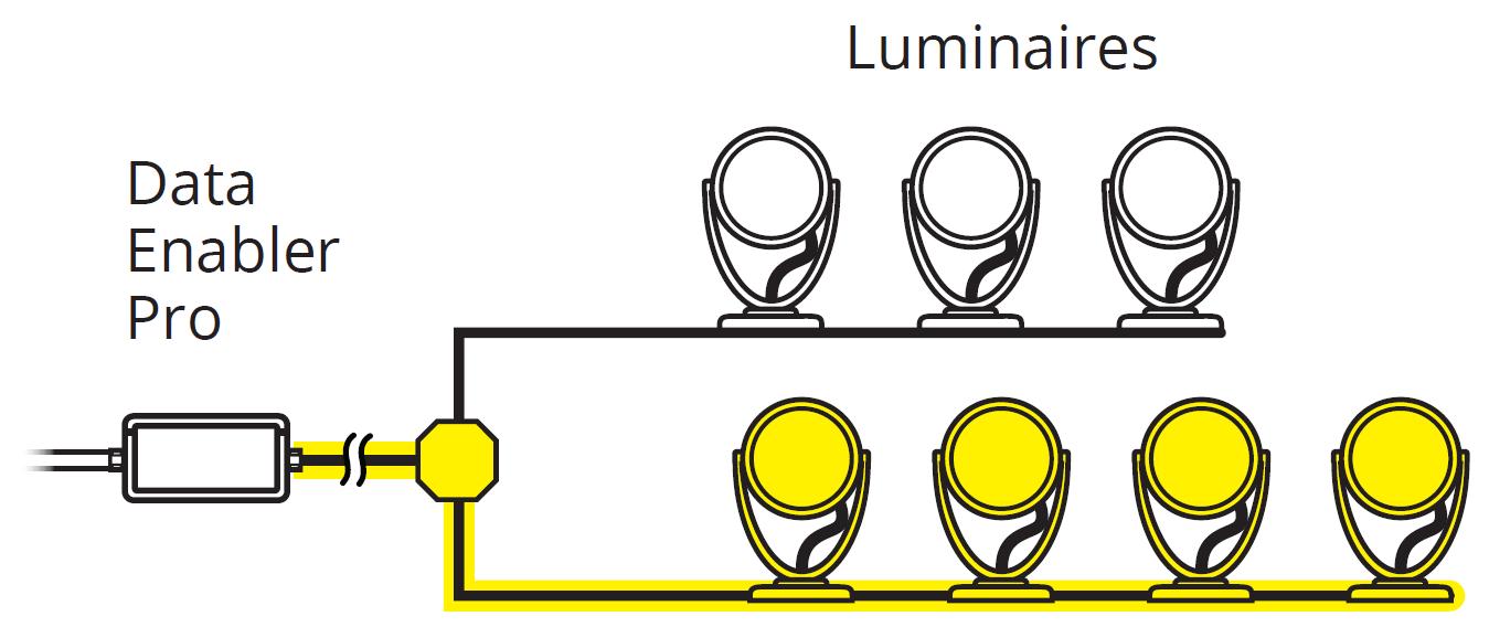 53.3 m (175 ft) maximum individual length