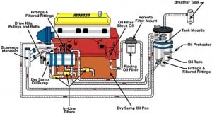 Dry Sump Oil System