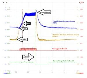 OscilloscopeMeasurements of Turbo