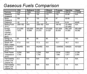 Gaseous fuels comparison