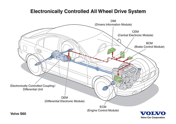 Transmission Control Module Symptoms >> Electronic Transmission Control Diagnostic Strategies