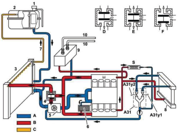 cooling system complications  auxiliary water pumps