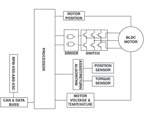 Electronic power steering controller