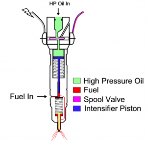 fuel in 300x287 ford 6 0l powerstroke diesel injectors know your parts 6.0 Powerstroke Injector Diagram at eliteediting.co