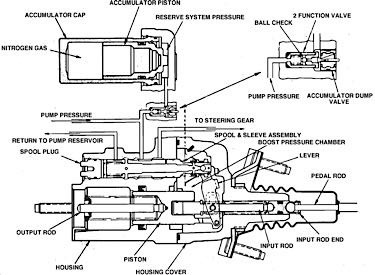 Hydro-Boost: The Non-Vacuum Booster | Know Your Parts | Hydroboost Wiring Schematic |  | KnowYourParts