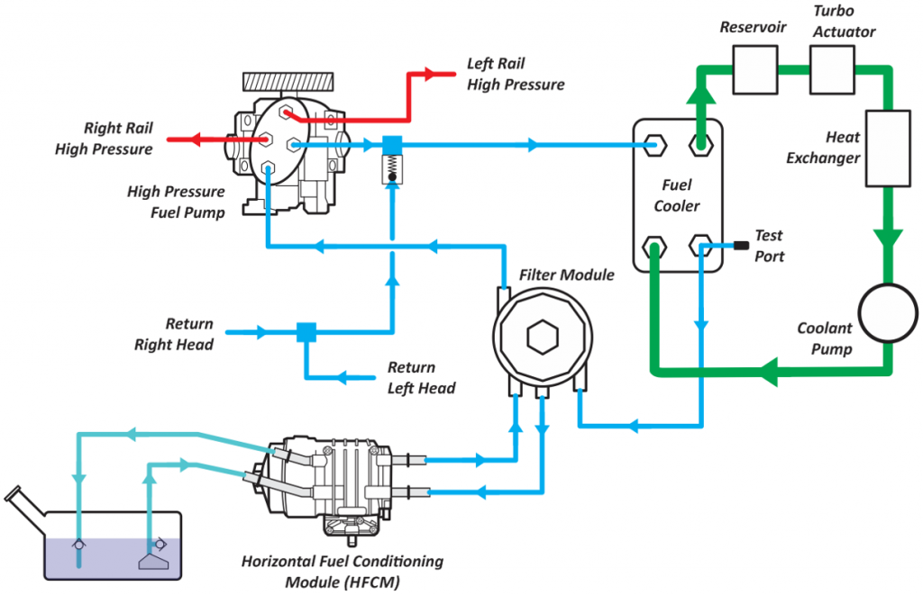 high pressure fuel pump diagram