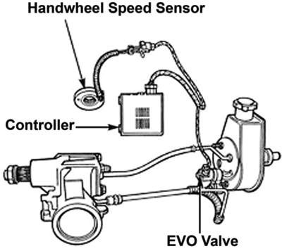 Power Steering Diagnostics