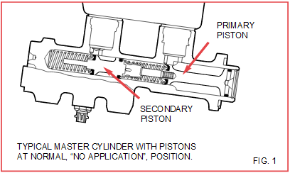 No Brake Pedal Condition With New Master Cylinder Installation Know Your Parts