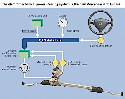 Steering Angle Sensor Basics - Know Your Parts