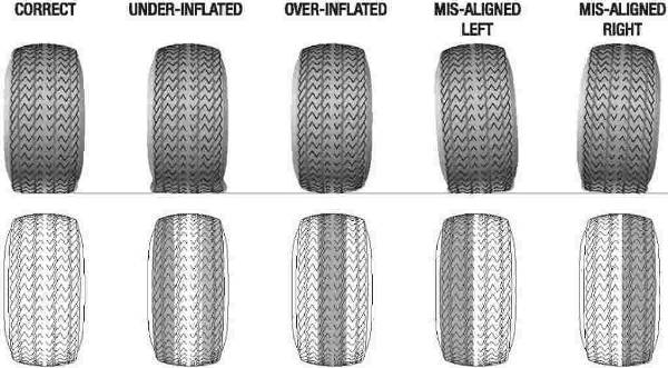 Different phases and causes of worn tread.