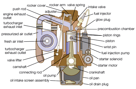 major-components-of-a-diesel-engine