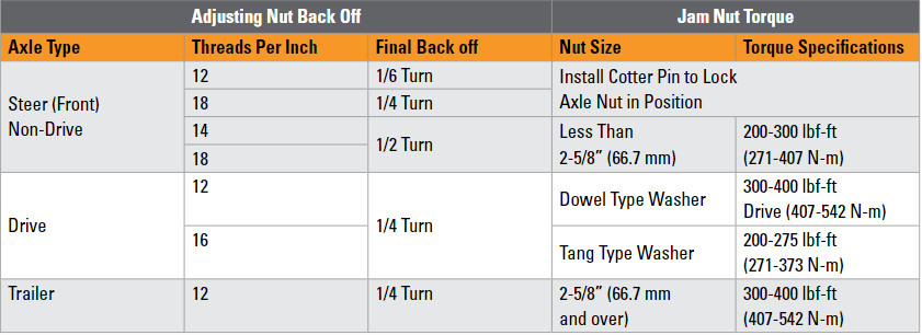 Nut Torquing and Back-Off to Set Wheel Bearings - Know Your Parts