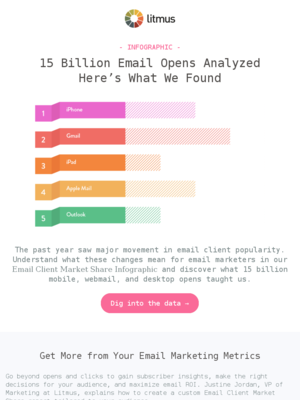 [Infographic] What 15 billion email opens taught us about email
