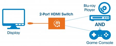 2-Port HDMI Switch