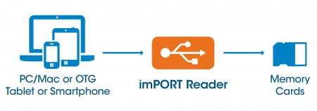 imPORT Reader