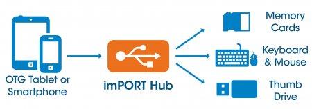 imPORT Hub