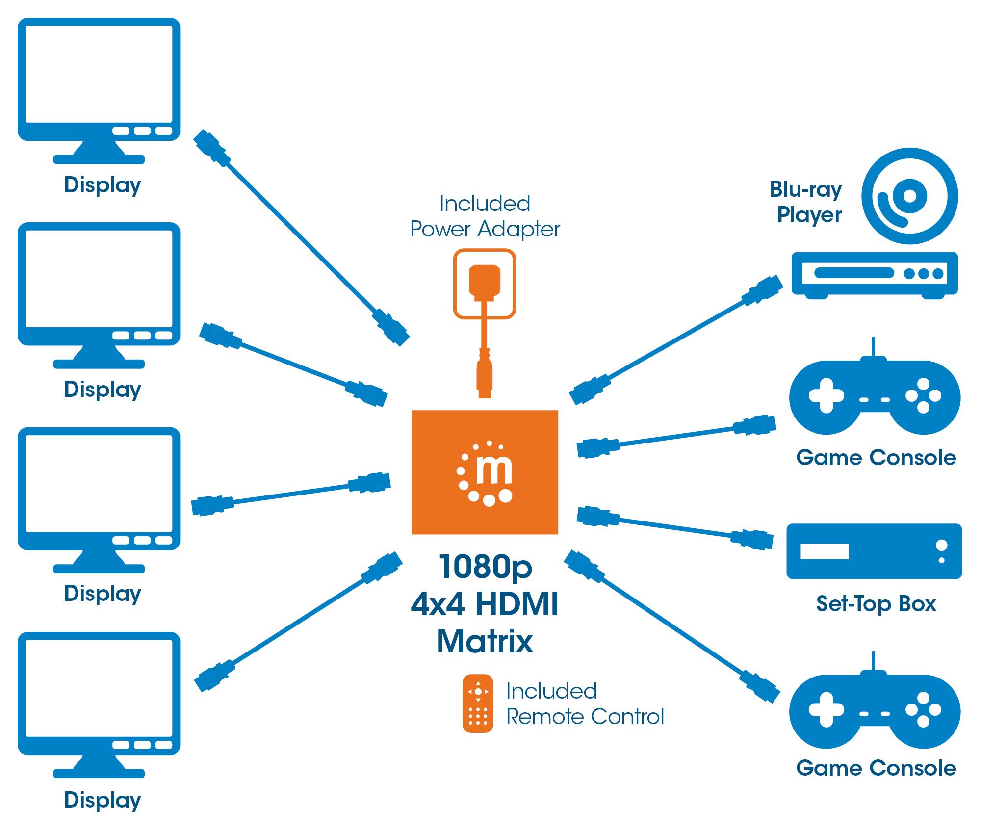 1080p 4x4 HDMI Matrix