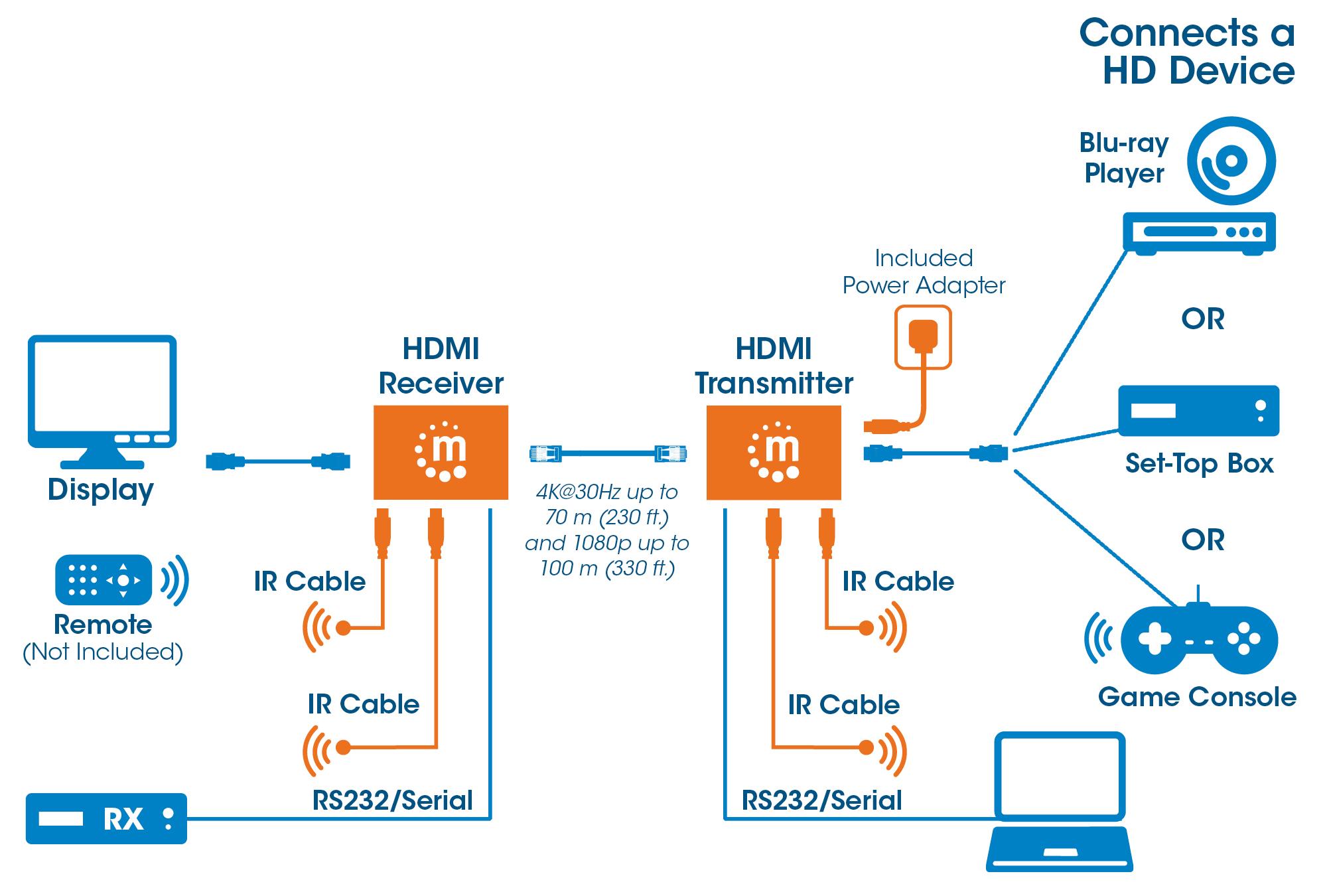 4K HDMI over Ethernet Extender Kit