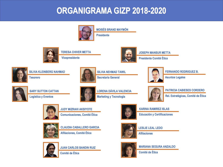 Organigrama_GIZP_2018-2020.jpg