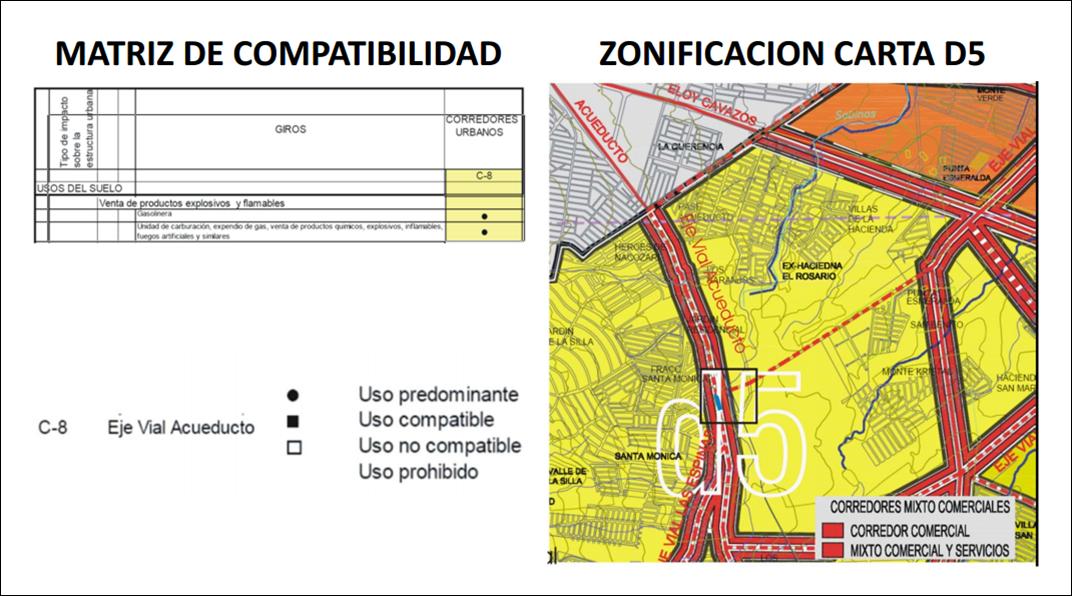 2 de 6: Uso de suelo comercial